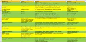 Таблица модификаторов DAMP